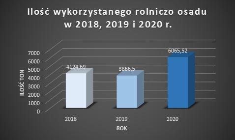 Wykres z ilością rolniczo wykorzystanego osadu w 2018,2019,2020, Rok 2018- 4124,69 ton, Rok 2019 3866,5 ton, Rok 2020 6065,52 ton