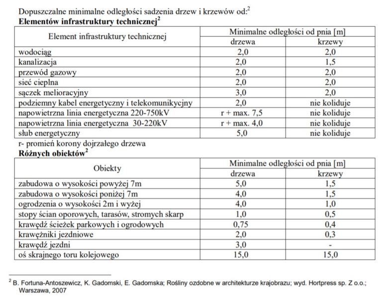 W tabelce dane minimalnych odległósci sadzenia krzewów i drzew od elementów infrastruktury technicznej. Dokładne dane na stronie www.krzakowisko.pl