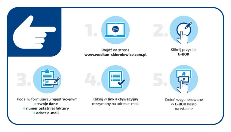 Infografika z informacją jak aktywować eboka, Krok 1 wejdz na strone www.wodkan-skierniewice.com.pl, krok 2 kliknij przycisk ebok, krok 3 podaj w formularzu swoje dane, numer ostatniej faktury, adres e-mail, krok 4 kliknij w link aktywacyjny otrzymany na adres e-mail, krok 5 zmień wygenerowane w ebok hasło na własne
